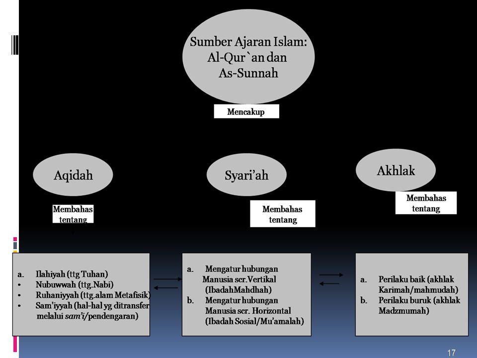 Inti Ajaran Islam  Islam otentik adalah agama yang datang sebagai rahmat, berdasar QS.