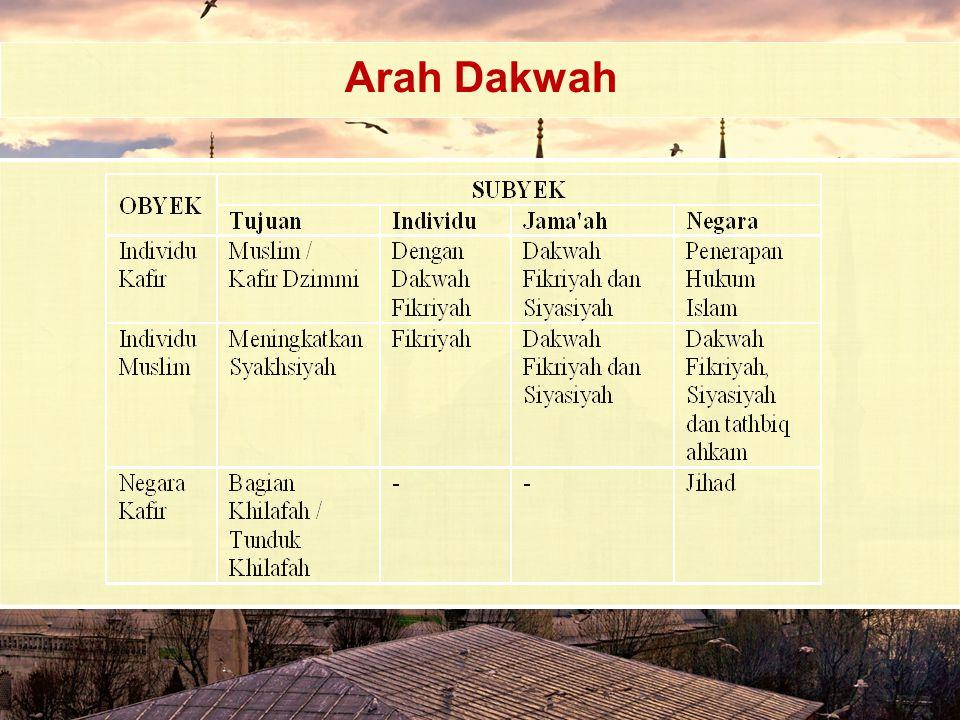 Arah Dakwah