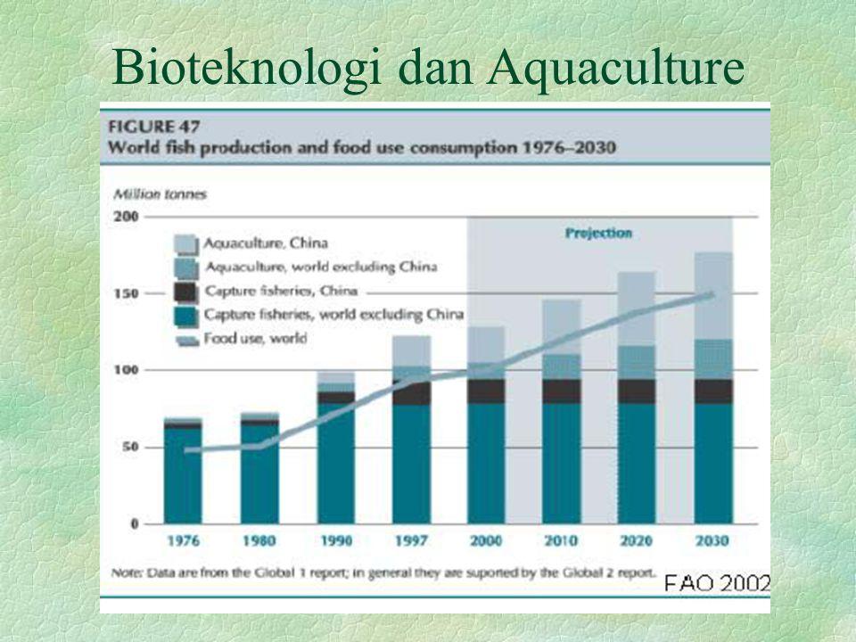 Bioteknologi dan Aquaculture
