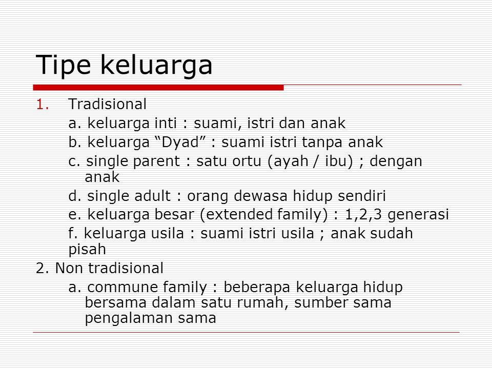 """Tipe keluarga 1.Tradisional a. keluarga inti : suami, istri dan anak b. keluarga """"Dyad"""" : suami istri tanpa anak c. single parent : satu ortu (ayah /"""