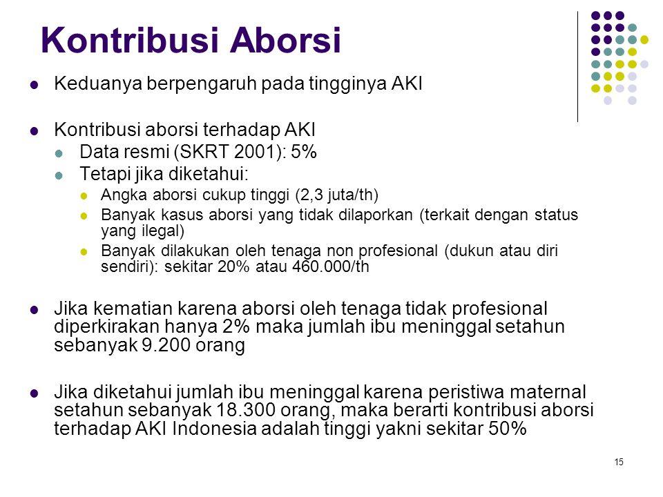 15 Kontribusi Aborsi Keduanya berpengaruh pada tingginya AKI Kontribusi aborsi terhadap AKI Data resmi (SKRT 2001): 5% Tetapi jika diketahui: Angka ab
