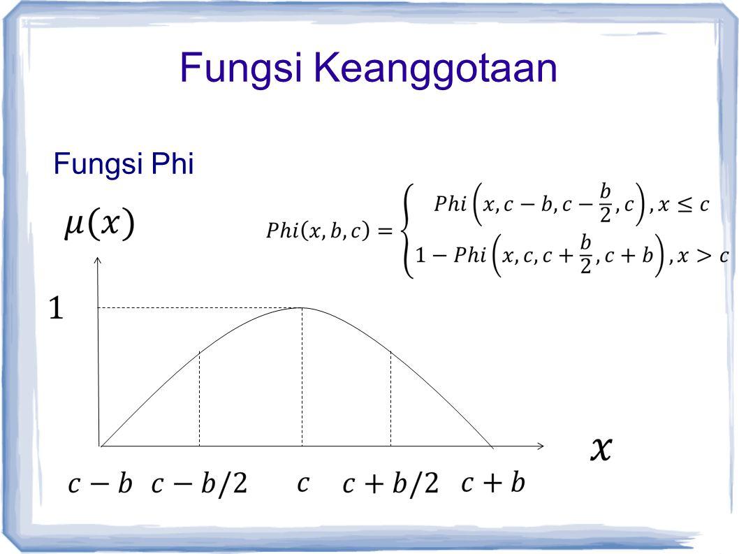 Fungsi Keanggotaan Fungsi Phi