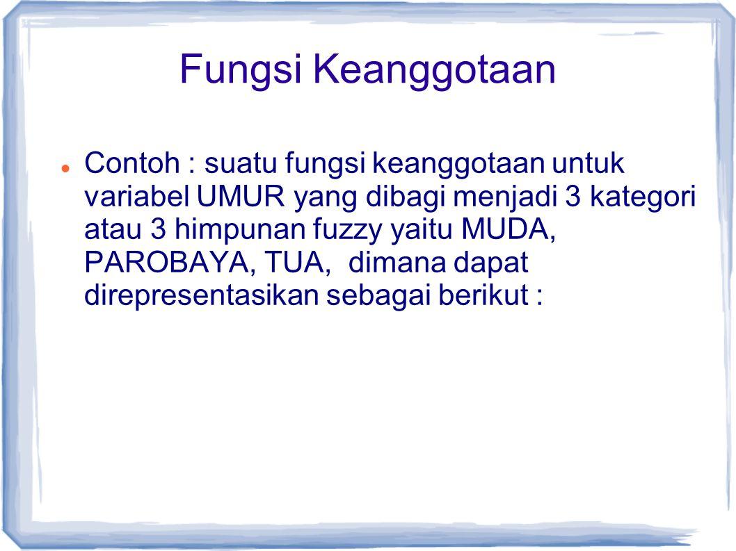 Fungsi Keanggotaan Contoh : suatu fungsi keanggotaan untuk variabel UMUR yang dibagi menjadi 3 kategori atau 3 himpunan fuzzy yaitu MUDA, PAROBAYA, TUA, dimana dapat direpresentasikan sebagai berikut :