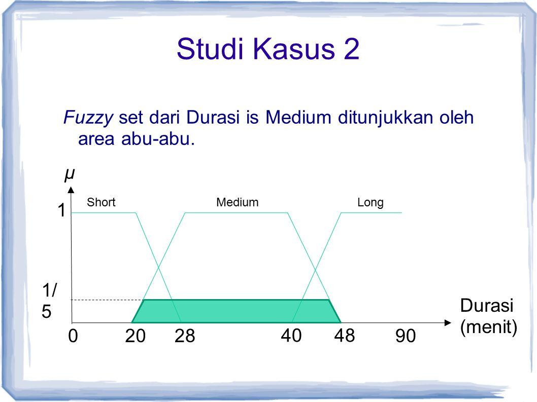 Studi Kasus 2 Fuzzy set dari Durasi is Medium ditunjukkan oleh area abu-abu. ShortMedium 1 02028 4048 90 Long µ Durasi (menit) 1/ 5