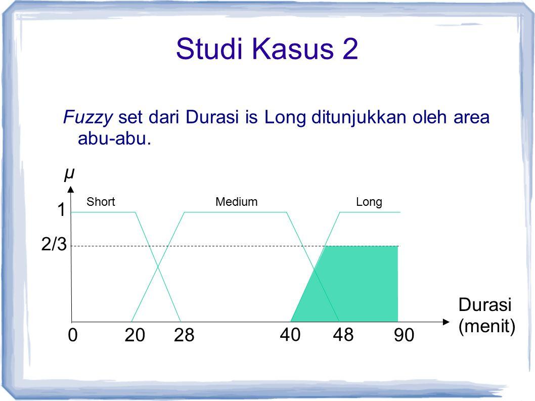 Studi Kasus 2 Fuzzy set dari Durasi is Long ditunjukkan oleh area abu-abu. ShortMedium 1 02028 4048 90 Long µ Durasi (menit) 2/3