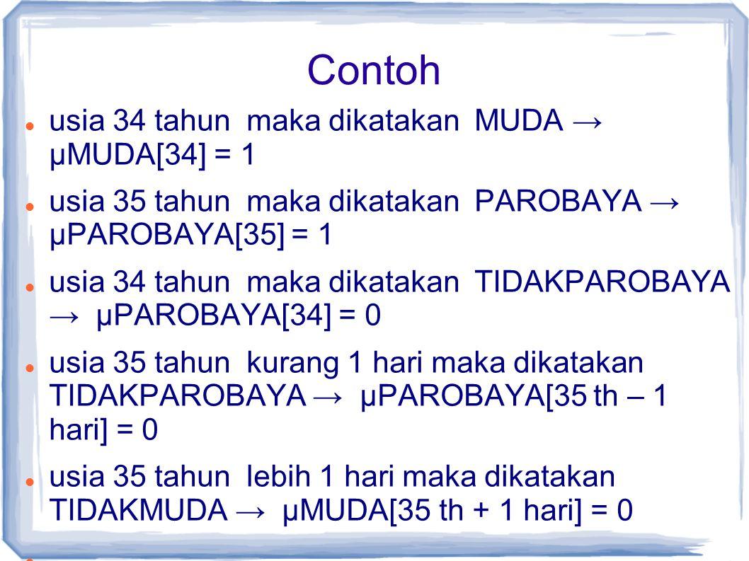 Contoh usia 34 tahun maka dikatakan MUDA → µMUDA[34] = 1 usia 35 tahun maka dikatakan PAROBAYA → µPAROBAYA[35] = 1 usia 34 tahun maka dikatakan TIDAKPAROBAYA → µPAROBAYA[34] = 0 usia 35 tahun kurang 1 hari maka dikatakan TIDAKPAROBAYA → µPAROBAYA[35 th – 1 hari] = 0 usia 35 tahun lebih 1 hari maka dikatakan TIDAKMUDA → µMUDA[35 th + 1 hari] = 0