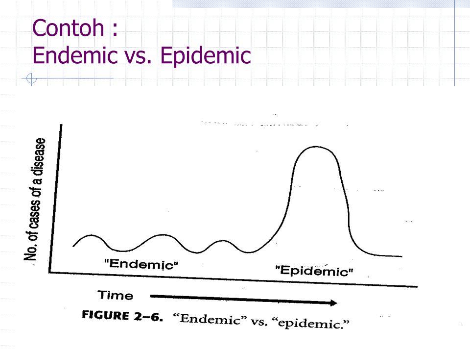Dasar EpidemiologiMatrikulasi S2 IKM 2008 Contoh : Endemic vs. Epidemic