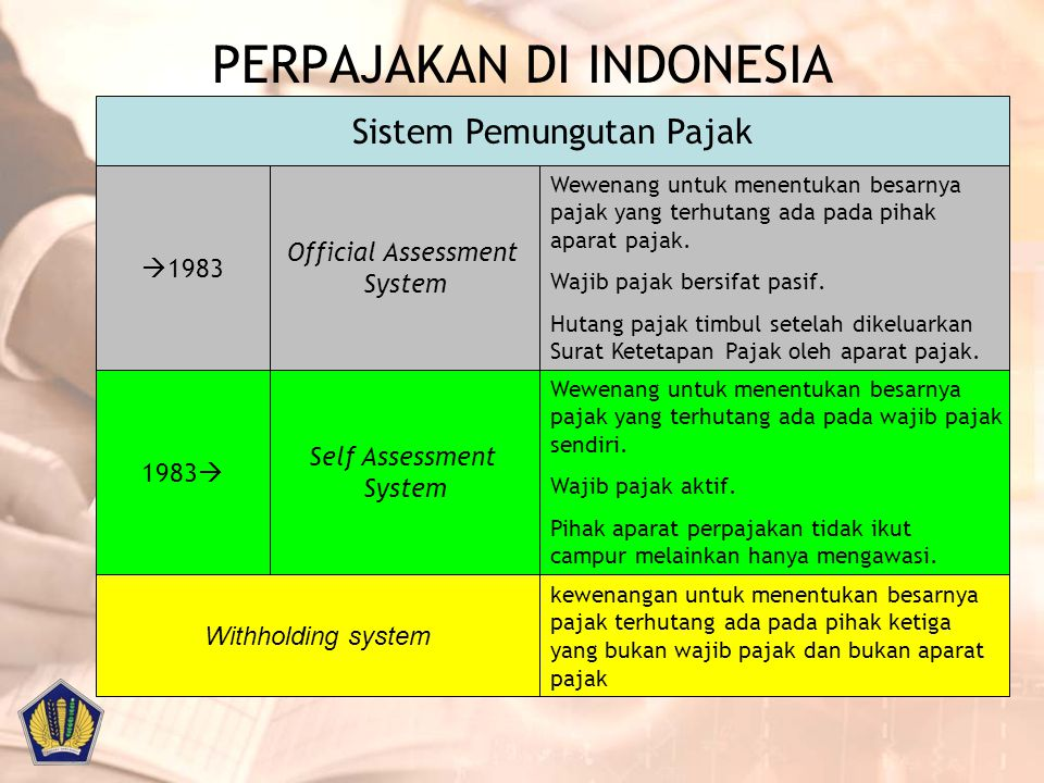 PERPAJAKAN DI INDONESIA Self Assessment System Official Assessment System  1983 1983  Wewenang untuk menentukan besarnya pajak yang terhutang ada pa