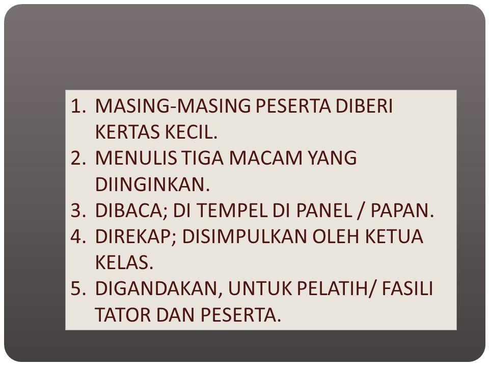 1.MASING-MASING PESERTA DIBERI KERTAS KECIL. 2.MENULIS TIGA MACAM YANG DIINGINKAN. 3.DIBACA; DI TEMPEL DI PANEL / PAPAN. 4.DIREKAP; DISIMPULKAN OLEH K