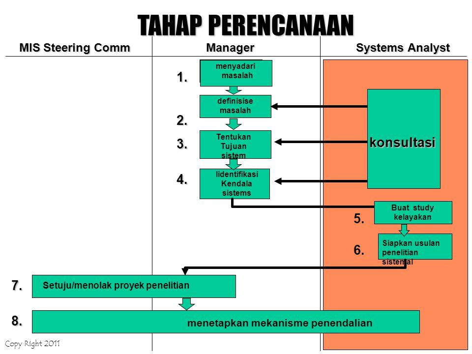 Copy Right 2011Bab 6Hal 12 definisise masalah konsultasi Siapkan usulan penelitian sistemal menetapkan mekanisme penendalian Setuju/menolak proyek pen