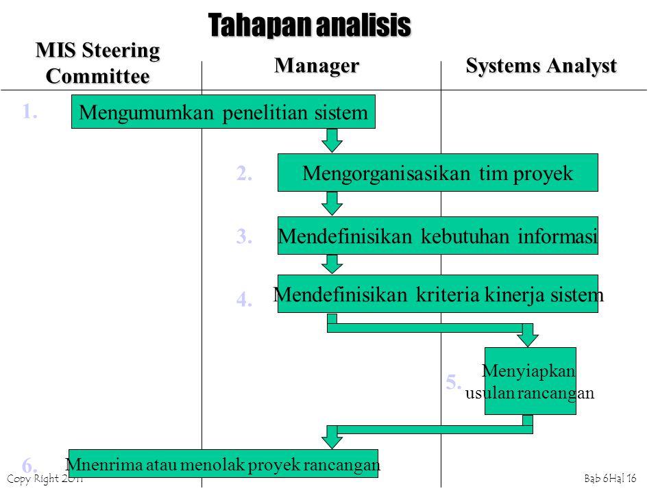 Copy Right 2011Bab 6Hal 16 Mengumumkan penelitian sistem Mengorganisasikan tim proyek Mendefinisikan kebutuhan informasi Mendefinisikan kriteria kiner