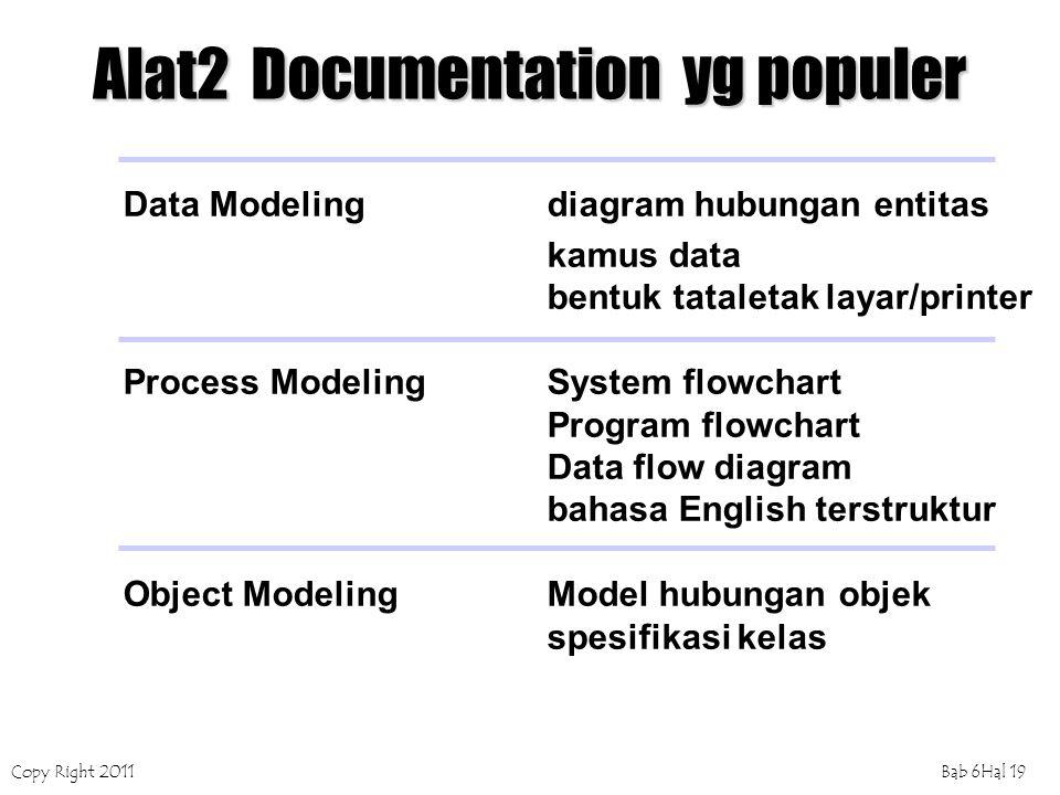 Copy Right 2011Bab 6Hal 19 Alat2 Documentation yg populer Data Modelingdiagram hubungan entitas kamus data bentuk tataletak layar/printer Process Mode