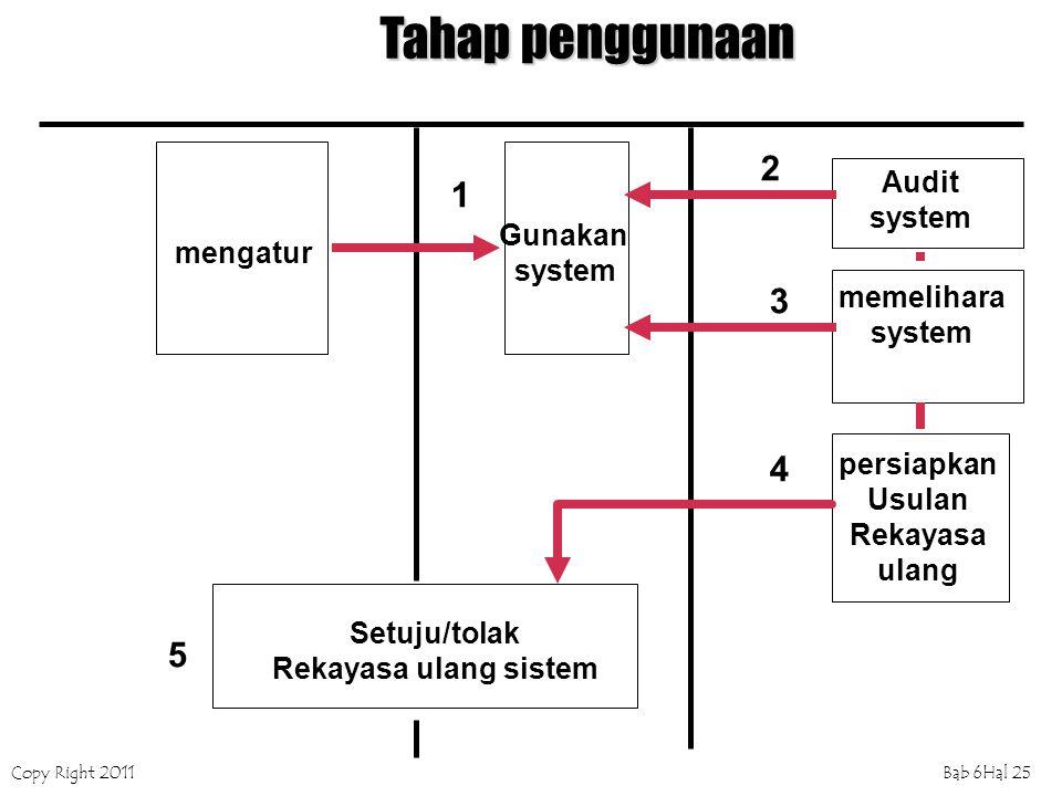 Copy Right 2011Bab 6Hal 25 Tahap penggunaan mengatur Gunakan system Audit system memelihara system persiapkan Usulan Rekayasa ulang Setuju/tolak Rekay