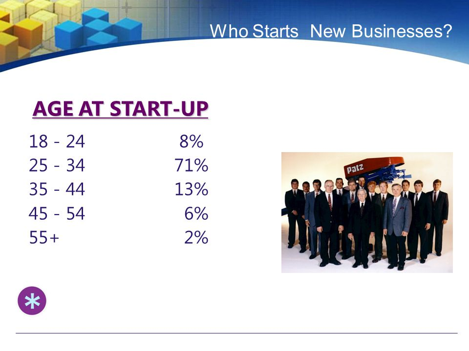 Who Starts New Businesses? 18 - 24 8% 25 - 34 71% 35 - 44 13% 45 - 54 6% 55+ 2% AGE AT START-UP