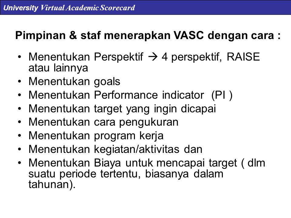 Contoh : Komponen Output VASC Fakultas Perspektif (Kode & Perspektif) Goals (Kode & Goals) Performance Indikator (Kode & PI) Target Cara Pengukuran PIC Program Kerja (Kode & Program kerja) Biaya University Virtual Academic Scorecard