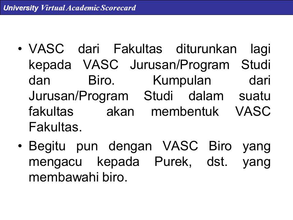 Output VASC Output Utama ( bagi Rektor dan staf pimpinan ) Output Level-1 ( bagi Dekan dan staf fakultas ) Output Level-2a ( bagi Jurusan dan staf jurusan ) Output Level-2b ( bagi Biro dan staf biro ) University Virtual Academic Scorecard