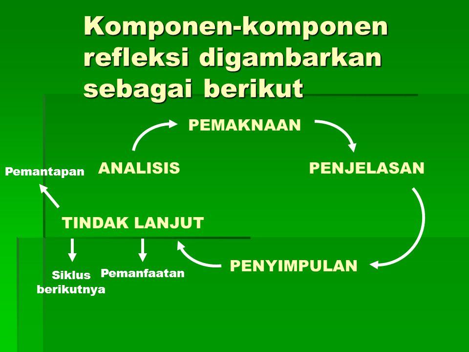 Komponen-komponen refleksi digambarkan sebagai berikut ANALISIS PEMAKNAAN PENJELASAN PENYIMPULAN TINDAK LANJUT Siklus berikutnya Pemanfaatan Pemantapa