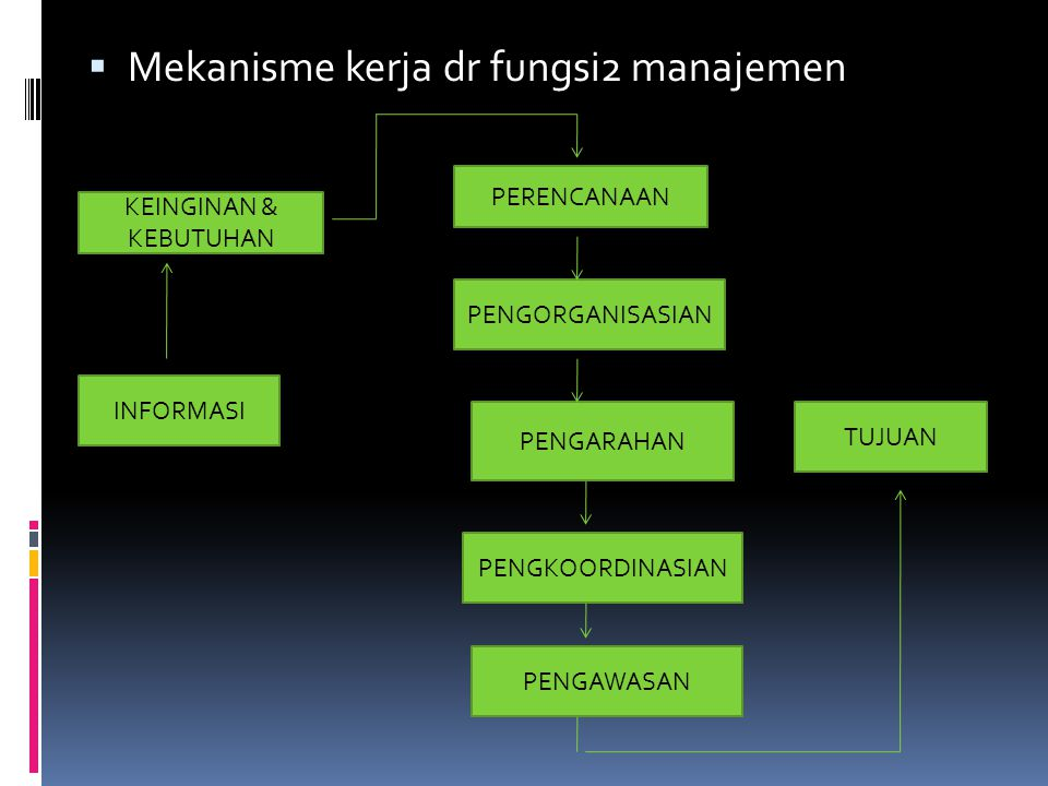  Mekanisme kerja dr fungsi2 manajemen KEINGINAN & KEBUTUHAN INFORMASI PERENCANAAN PENGORGANISASIAN PENGARAHAN PENGKOORDINASIAN PENGAWASAN TUJUAN