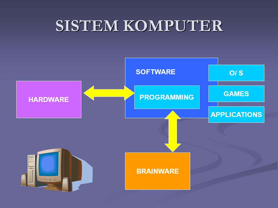SISTEM KOMPUTER HARDWARE SOFTWARE BRAINWARE PROGRAMMING O/ S GAMES APPLICATIONS