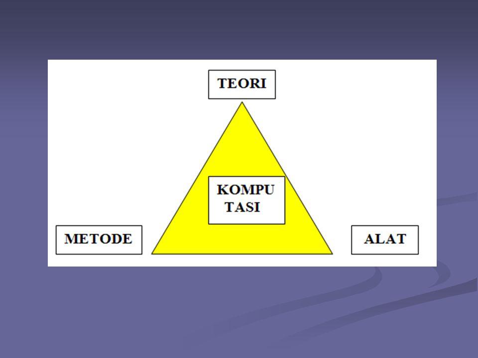 Langkah2 dalam membuat S/W MENDEFINISIKAN MASALAH DAN MENGANALISANYA MENDEFINISIKAN MASALAH DAN MENGANALISANYA MENCARI SOLUSI (MEREALISASIKAN) MENCARI SOLUSI (MEREALISASIKAN) DESAIN ALGORITMA DAN FLOWCHART DESAIN ALGORITMA DAN FLOWCHART MENULIS PROGRAM MENULIS PROGRAM TEST KEBENARAN PROGRAM TEST KEBENARAN PROGRAM DOKUMENTASI DOKUMENTASI ARSIP ARSIP