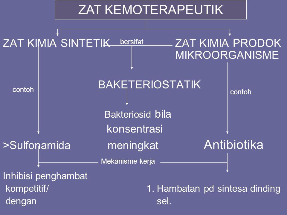 ZAT KIMIA SINTETIKZAT KIMIA PRODOK MIKROORGANISME BAKETERIOSTATIK Bakteriosid bila konsentrasi >Sulfonamida meningkat Antibiotika Inhibisi penghambat