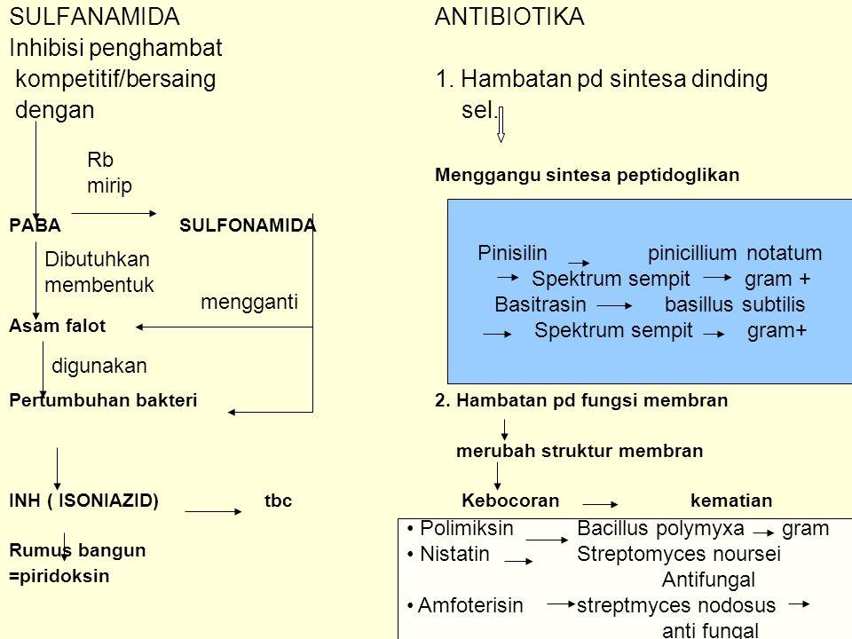 SULFANAMIDAANTIBIOTIKA Inhibisi penghambat kompetitif/bersaing1. Hambatan pd sintesa dinding dengan sel. Menggangu sintesa peptidoglikan PABA SULFONAM