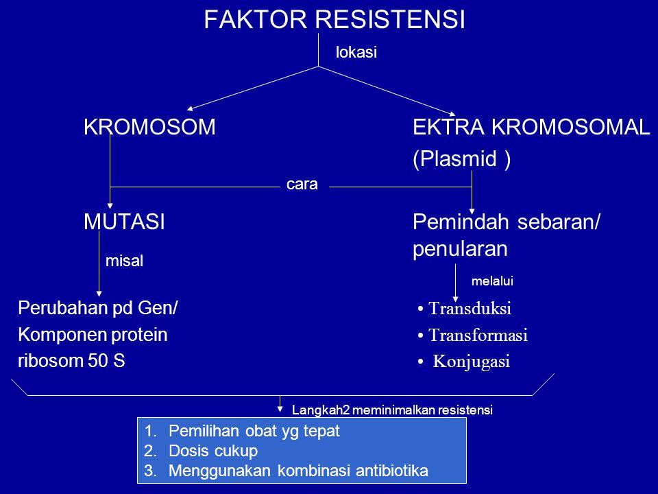 FAKTOR RESISTENSI KROMOSOMEKTRA KROMOSOMAL (Plasmid ) MUTASIPemindah sebaran/ penularan Perubahan pd Gen/ Transduksi Komponen protein Transformasi rib