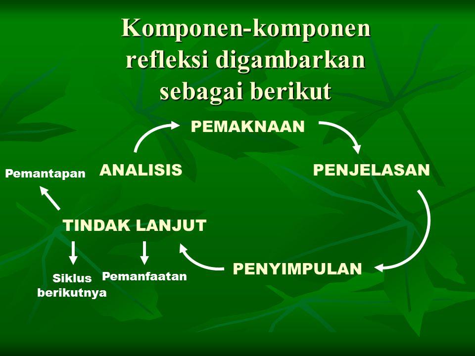 Komponen-komponen refleksi digambarkan sebagai berikut ANALISIS PEMAKNAAN PENJELASAN PENYIMPULAN TINDAK LANJUT Siklus berikutnya Pemanfaatan Pemantapan