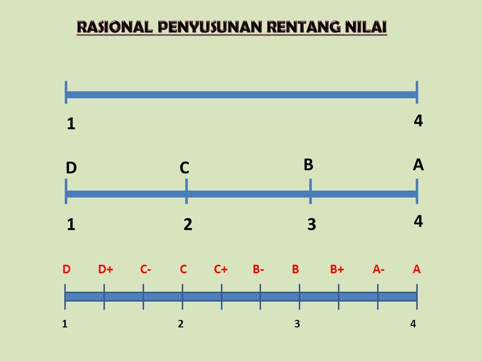 USULAN PREDIKAT & NILAI KOMPETENSI PREDIKATINTERVAL KETERANGAN A 3.66  x  4.00 Jarak setiap rentang sama A- 3.33  x  3.66 B+ 3.00  x  3.33 B 2.66  x  3.00 B- 2.33  x  2.66 C+ 2.00  x  2.33 C 1.66  x  2.00 C- 1.33  x  1.66 D+ 1.00  x  1.33 D= 1.00Nilai baku