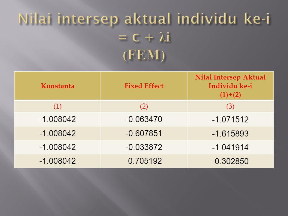 KonstantaFixed Effect Nilai Intersep Aktual Individu ke-i (1)+(2) (1)(2)(3) -1.008042-0.063470 -1.071512 -1.008042-0.607851 -1.615893 -1.008042-0.033872 -1.041914 -1.008042 0.705192 -0.302850
