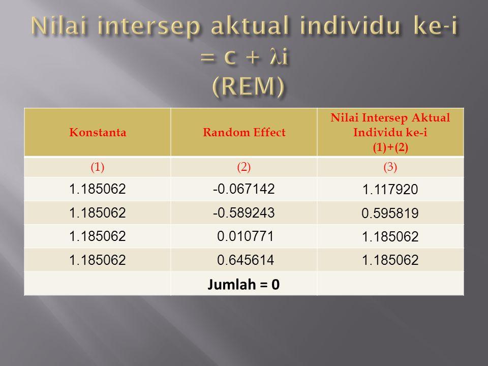 KonstantaRandom Effect Nilai Intersep Aktual Individu ke-i (1)+(2) (1)(2)(3) 1.185062-0.067142 1.117920 1.185062-0.589243 0.595819 1.185062 0.010771 1.185062 0.645614 1.185062 Jumlah = 0