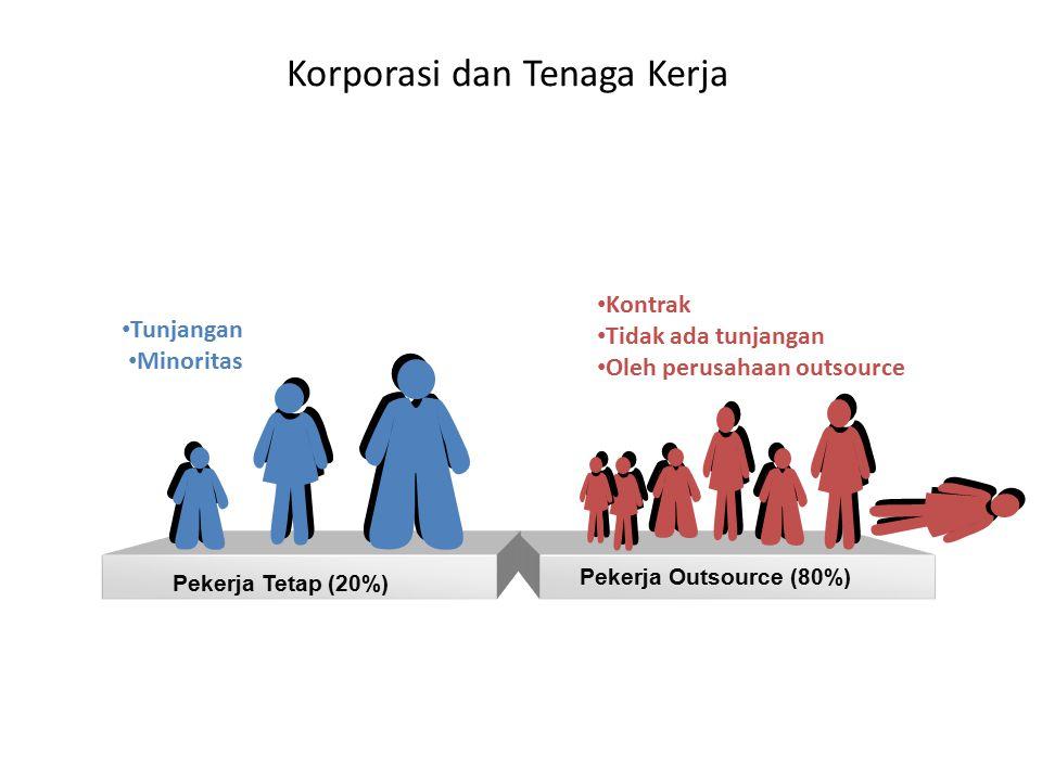 Korporasi dan Tenaga Kerja Pekerja Outsource (80%) Tunjangan Minoritas Pekerja Tetap (20%) Kontrak Tidak ada tunjangan Oleh perusahaan outsource
