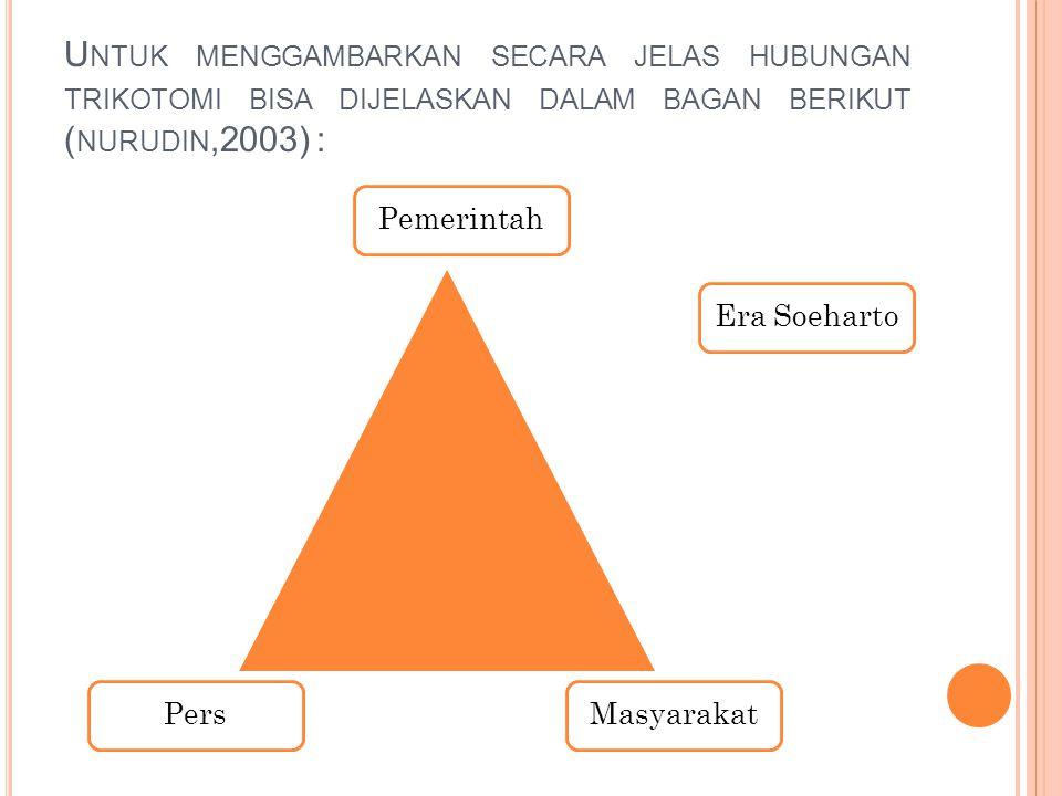 U NTUK MENGGAMBARKAN SECARA JELAS HUBUNGAN TRIKOTOMI BISA DIJELASKAN DALAM BAGAN BERIKUT ( NURUDIN,2003) : PemerintahMasyarakatPersEra Soeharto