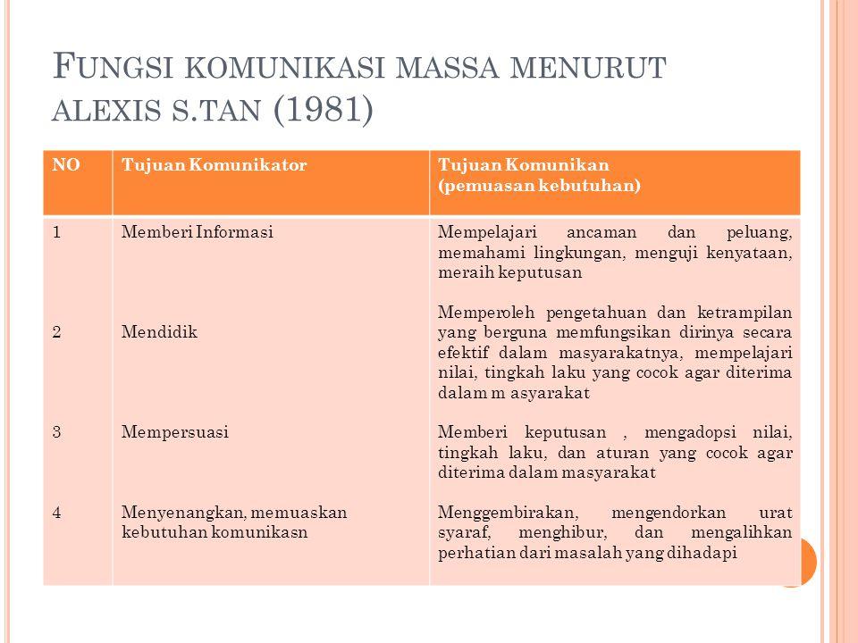 F UNGSI KOMUNIKASI MASSA MENURUT ALEXIS S. TAN (1981) NOTujuan KomunikatorTujuan Komunikan (pemuasan kebutuhan) 12341234 Memberi Informasi Mendidik Me