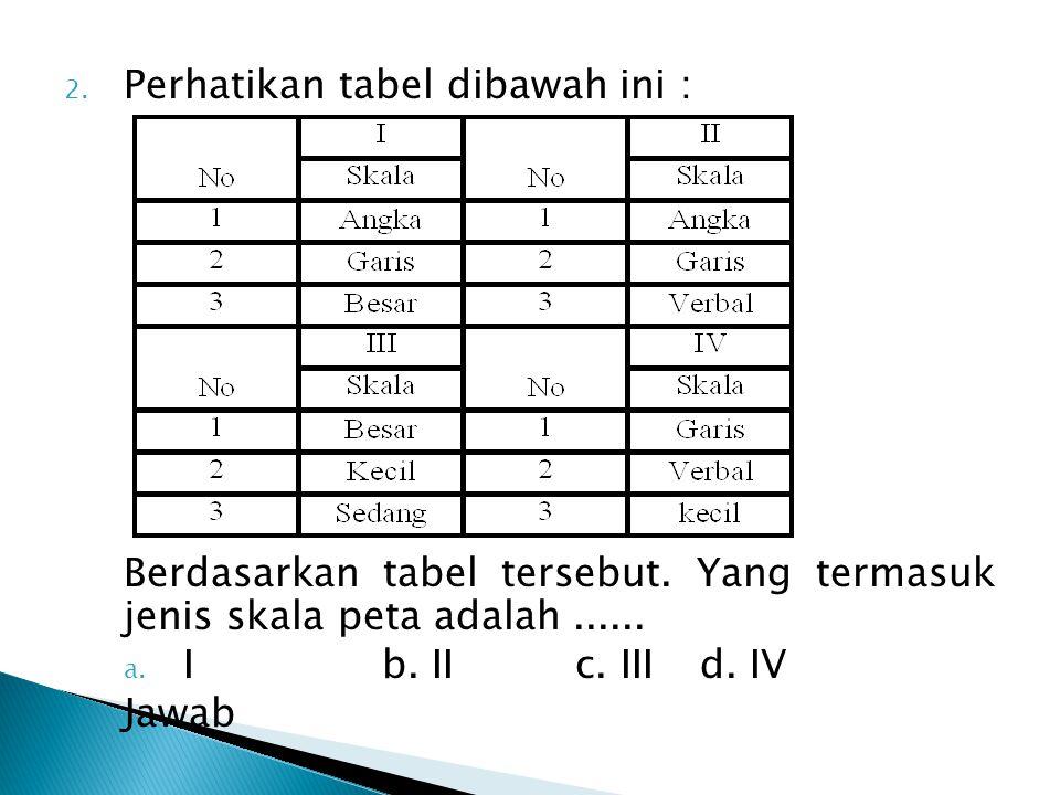 2. Perhatikan tabel dibawah ini : Berdasarkan tabel tersebut. Yang termasuk jenis skala peta adalah...... a. Ib. II c. IIId. IV Jawab