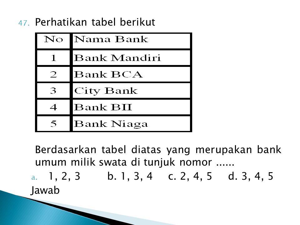 47. Perhatikan tabel berikut Berdasarkan tabel diatas yang merupakan bank umum milik swata di tunjuk nomor...... a. 1, 2, 3 b. 1, 3, 4c. 2, 4, 5 d. 3,