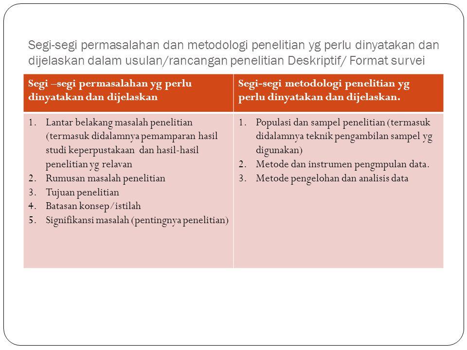 Segi-segi permasalahan dan metodologi penelitian yg perlu dinyatakan dan dijelaskan dalam usulan/rancangan penelitian Deskriptif/ Format survei Segi –segi permasalahan yg perlu dinyatakan dan dijelaskan Segi-segi metodologi penelitian yg perlu dinyatakan dan dijelaskan.