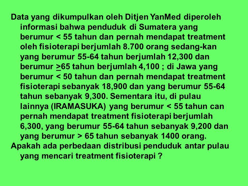 Data yang dikumpulkan oleh Ditjen YanMed diperoleh informasi bahwa penduduk di Sumatera yang berumur 65 tahun berjumlah 4,100 ; di Jawa yang berumur 6