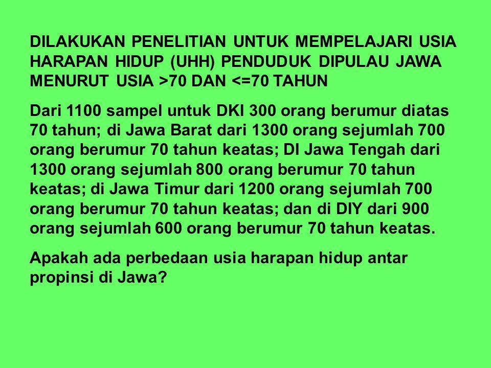 DILAKUKAN PENELITIAN UNTUK MEMPELAJARI USIA HARAPAN HIDUP (UHH) PENDUDUK DIPULAU JAWA MENURUT USIA >70 DAN <=70 TAHUN Dari 1100 sampel untuk DKI 300 orang berumur diatas 70 tahun; di Jawa Barat dari 1300 orang sejumlah 700 orang berumur 70 tahun keatas; DI Jawa Tengah dari 1300 orang sejumlah 800 orang berumur 70 tahun keatas; di Jawa Timur dari 1200 orang sejumlah 700 orang berumur 70 tahun keatas; dan di DIY dari 900 orang sejumlah 600 orang berumur 70 tahun keatas.