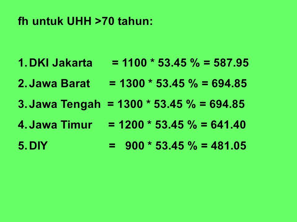 fh untuk UHH >70 tahun: 1.DKI Jakarta = 1100 * 53.45 % = 587.95 2.Jawa Barat = 1300 * 53.45 % = 694.85 3.Jawa Tengah = 1300 * 53.45 % = 694.85 4.Jawa Timur = 1200 * 53.45 % = 641.40 5.DIY = 900 * 53.45 % = 481.05