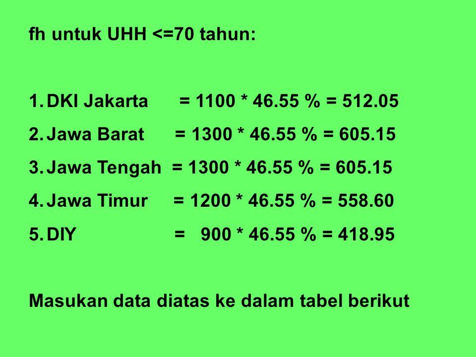 fh untuk UHH <=70 tahun: 1.DKI Jakarta = 1100 * 46.55 % = 512.05 2.Jawa Barat = 1300 * 46.55 % = 605.15 3.Jawa Tengah = 1300 * 46.55 % = 605.15 4.Jawa