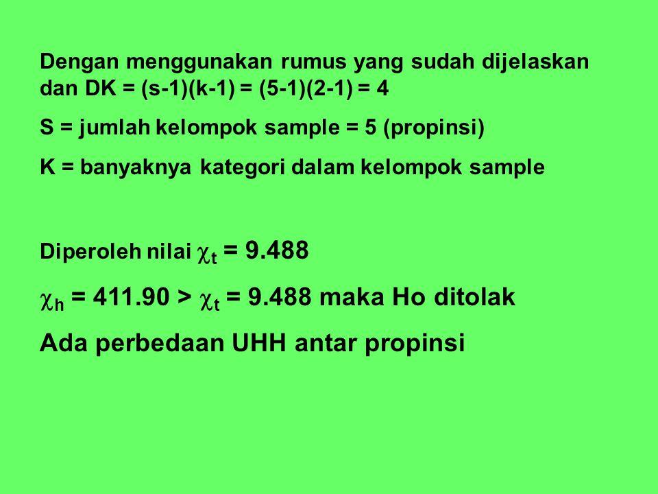 Dengan menggunakan rumus yang sudah dijelaskan dan DK = (s-1)(k-1) = (5-1)(2-1) = 4 S = jumlah kelompok sample = 5 (propinsi) K = banyaknya kategori dalam kelompok sample Diperoleh nilai  t = 9.488  h = 411.90 >  t = 9.488 maka Ho ditolak Ada perbedaan UHH antar propinsi