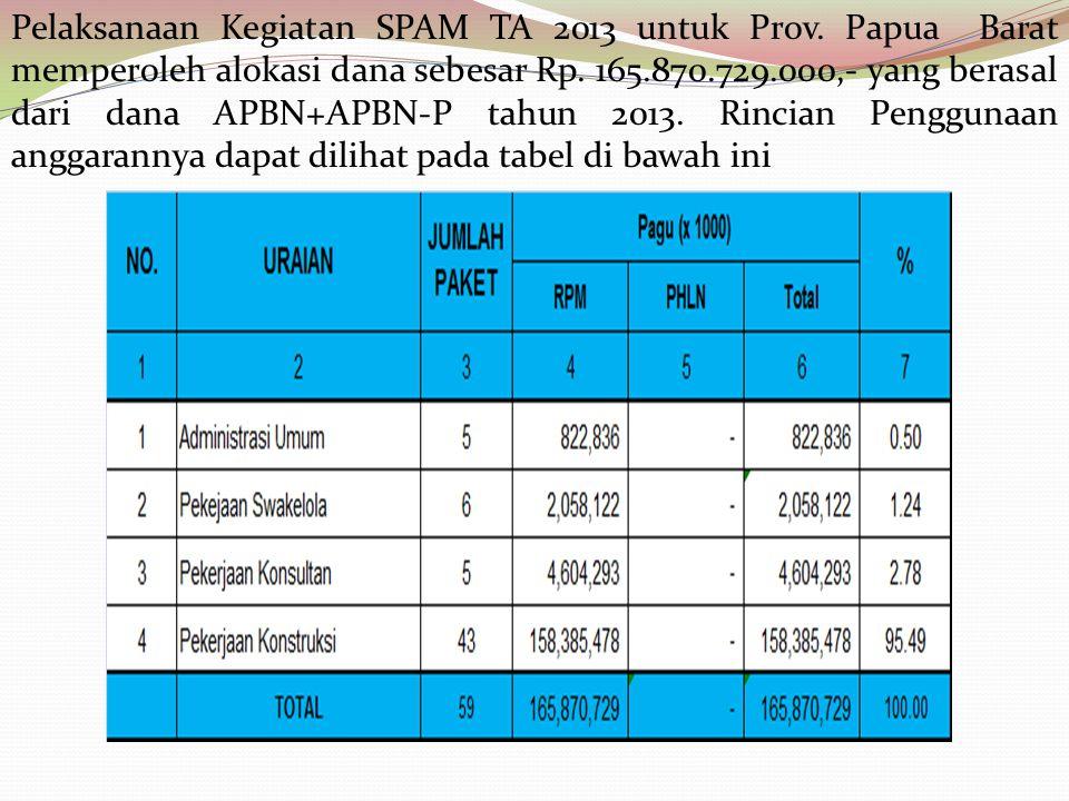 Pelaksanaan Kegiatan SPAM TA 2013 untuk Prov. Papua Barat memperoleh alokasi dana sebesar Rp. 165.870.729.000,- yang berasal dari dana APBN+APBN-P tah