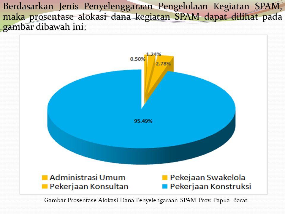 Berdasarkan Jenis Penyelenggaraan Pengelolaan Kegiatan SPAM, maka prosentase alokasi dana kegiatan SPAM dapat dilihat pada gambar dibawah ini; Gambar Prosentase Alokasi Dana Penyelengaraan SPAM Prov.