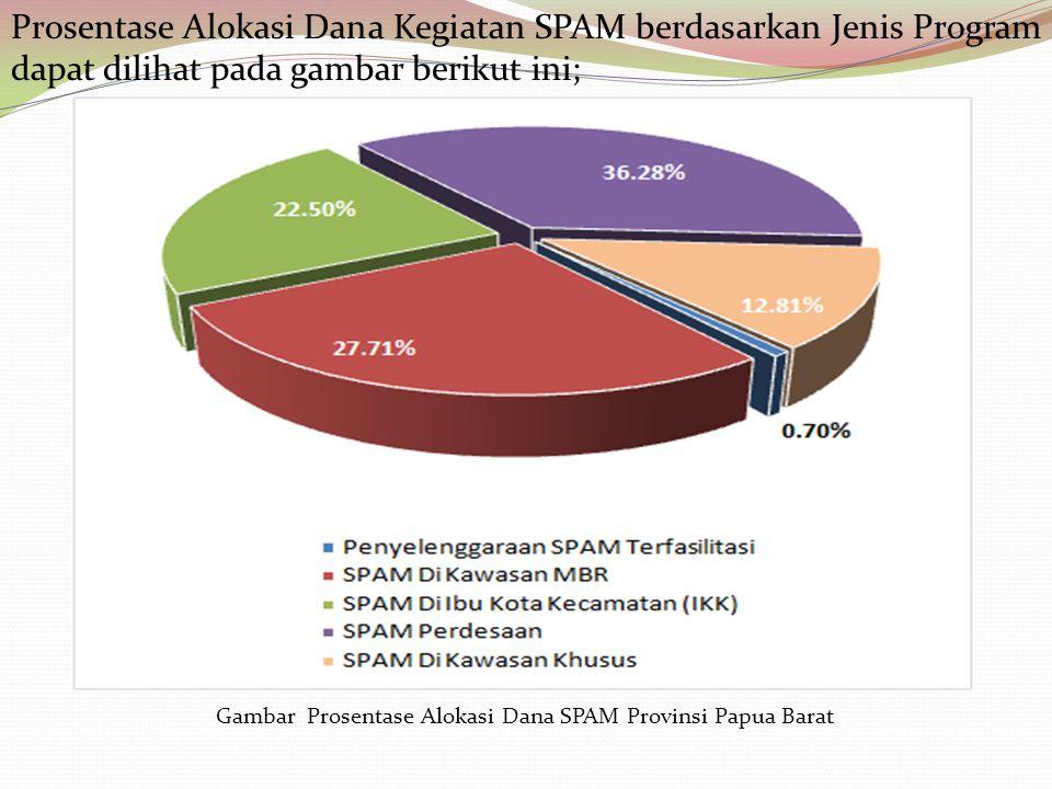 Prosentase Alokasi Dana Kegiatan SPAM berdasarkan Jenis Program dapat dilihat pada gambar berikut ini; Gambar Prosentase Alokasi Dana SPAM Provinsi Papua Barat