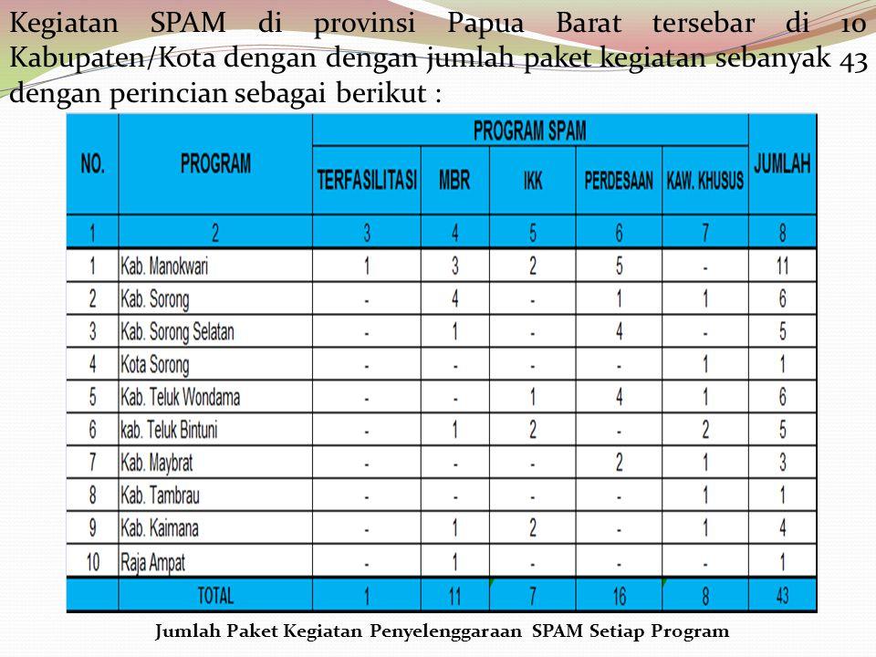 Kegiatan SPAM di provinsi Papua Barat tersebar di 10 Kabupaten/Kota dengan dengan jumlah paket kegiatan sebanyak 43 dengan perincian sebagai berikut : Jumlah Paket Kegiatan Penyelenggaraan SPAM Setiap Program