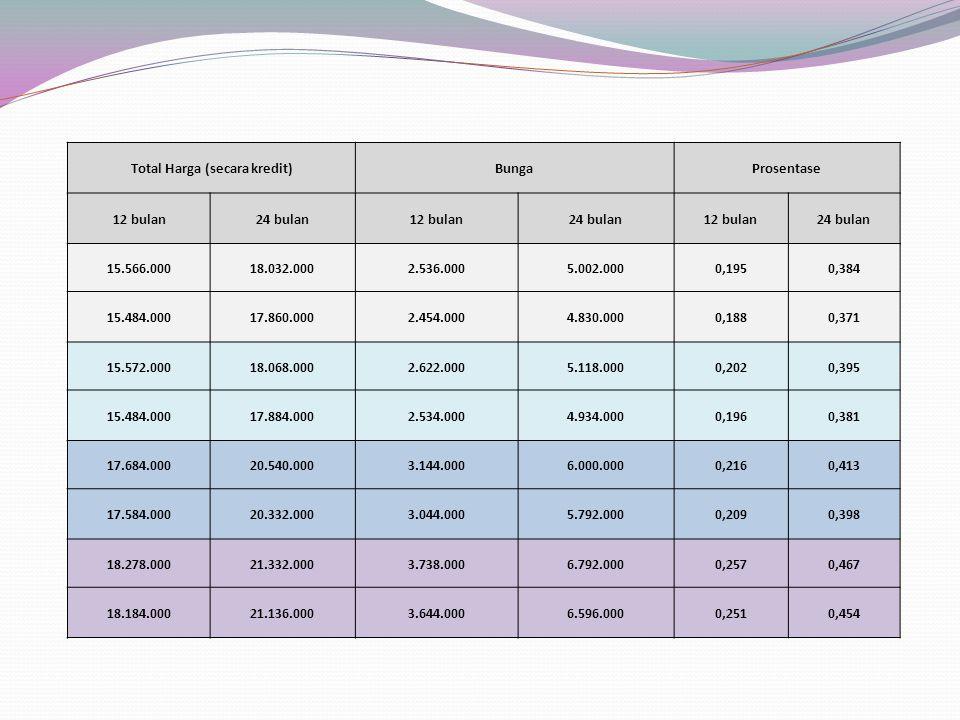 Total Harga (secara kredit)BungaProsentase 12 bulan24 bulan12 bulan24 bulan12 bulan24 bulan 15.566.00018.032.0002.536.0005.002.0000,1950,384 15.484.00