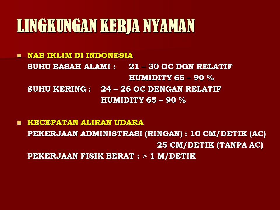 LINGKUNGAN KERJA NYAMAN NAB IKLIM DI INDONESIA NAB IKLIM DI INDONESIA SUHU BASAH ALAMI :21 – 30 OC DGN RELATIF HUMIDITY 65 – 90 % SUHU KERING : 24 – 2