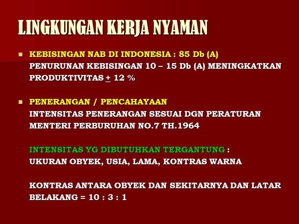 LINGKUNGAN KERJA NYAMAN KEBISINGAN NAB DI INDONESIA : 85 Db (A) KEBISINGAN NAB DI INDONESIA : 85 Db (A) PENURUNAN KEBISINGAN 10 – 15 Db (A) MENINGKATK