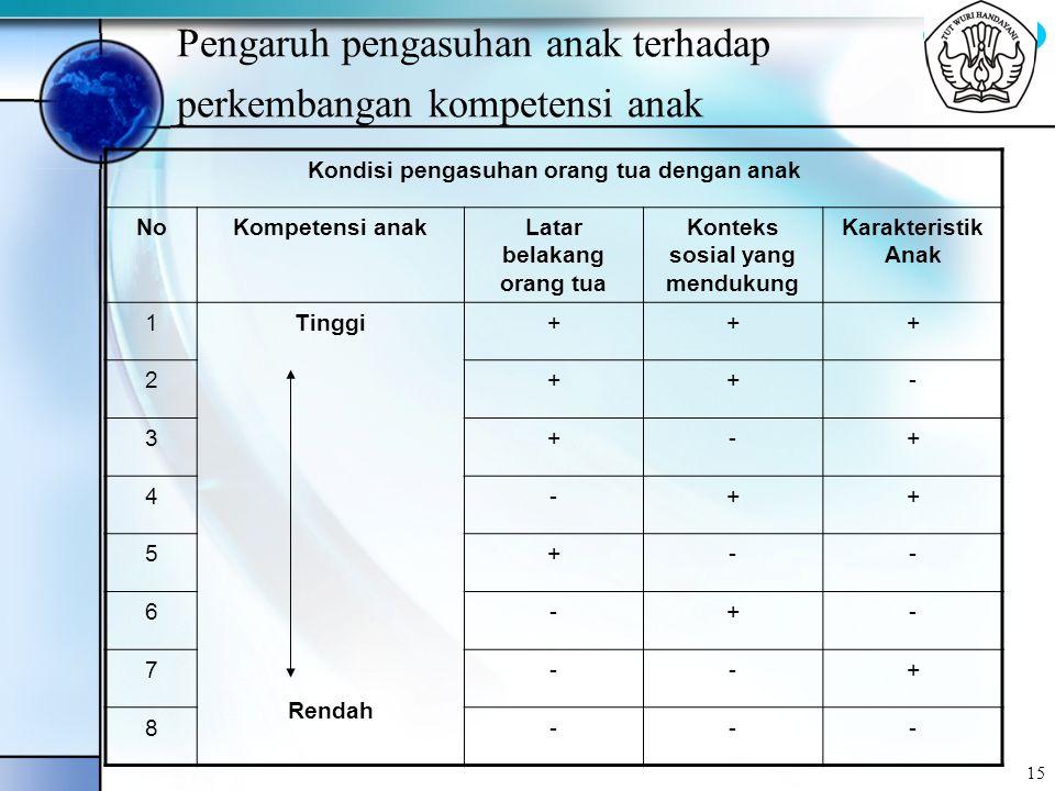 BYC 15 Pengaruh pengasuhan anak terhadap perkembangan kompetensi anak Kondisi pengasuhan orang tua dengan anak NoKompetensi anakLatar belakang orang t